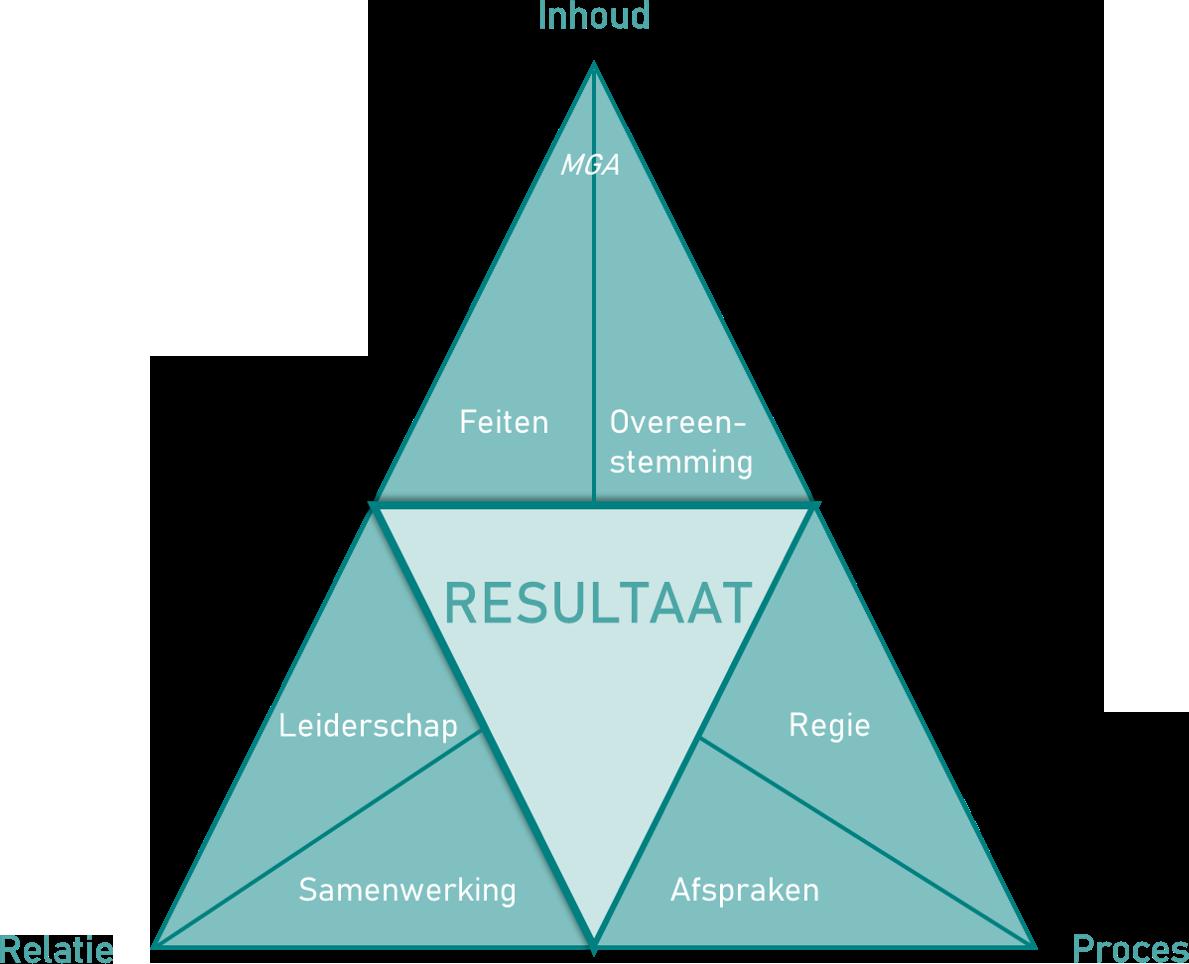 Buro Beekman Resultaatdriehoek samenwerkende organisaties ©